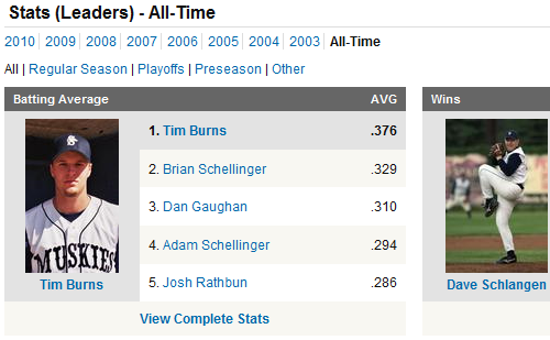 Stats alltime leaders